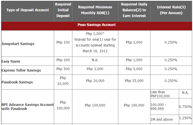 Bpi Debit Card Maintaining Balance Gemescool Org