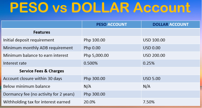 Us Dollar Philippine Peso Exchange Rate Bdo - New Dollar Wallpaper HD Noeimage.Org